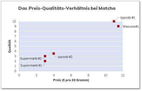 Das Verhältnis von Preis und Qualität bei Matcha
