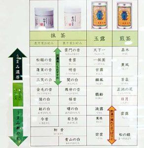 Matcha-Qualitätsstufen bei Ippodo nach Umami geordnet